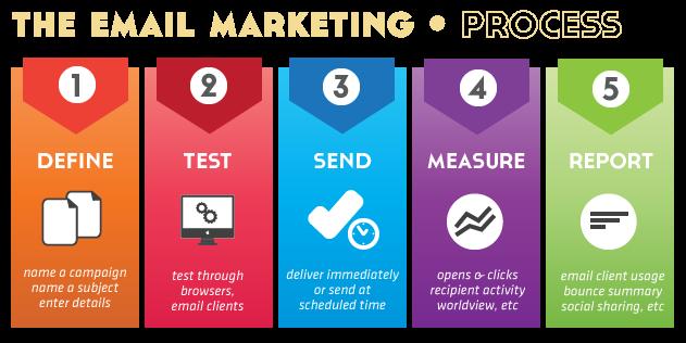 فرایند ایمیل مارکتینگ