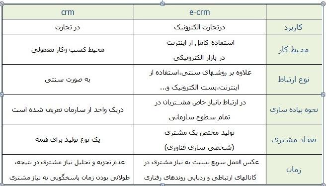 تفاوت ECRM و CRM