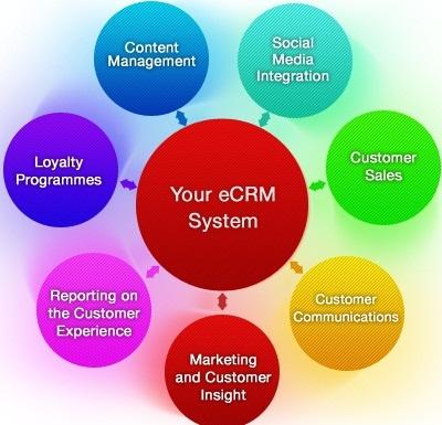 مدیریت ارتباط با مشتری در محیط مجازیE-CRM
