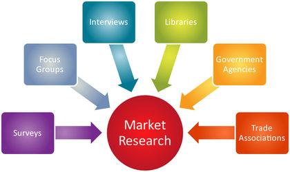 تحقیقات بازاریابی (Marketing Research)