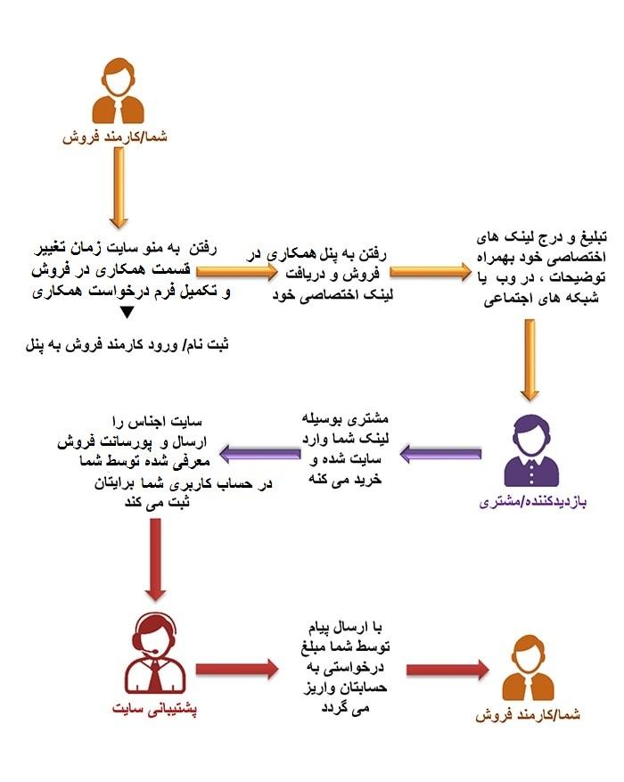 affiliate-marketing سیستم همکاری و مشارکت در فروش