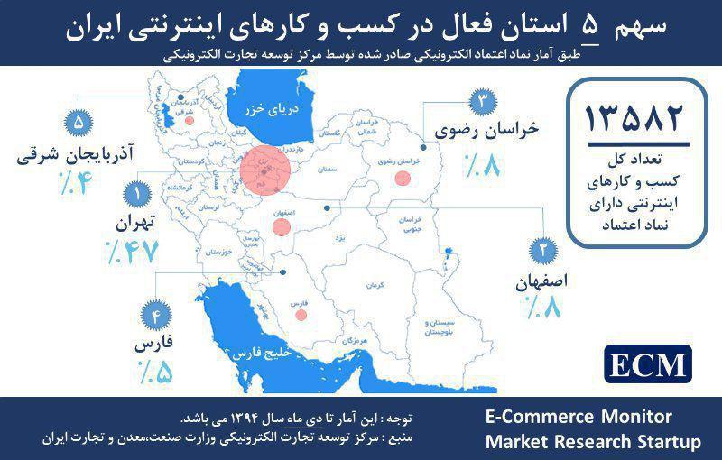 کسب و کار و فروشگاه اینترنتی در ایران و آمار سایت های دارای نماد اعتماد الکترونیکی در سال 1394